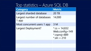 Largest On AZURE SQL Server